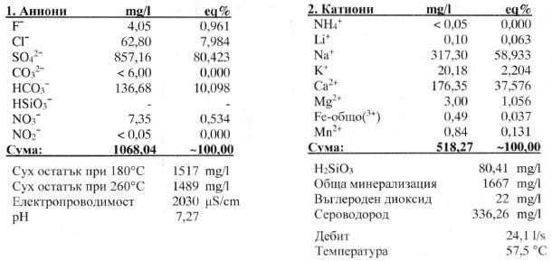 Химичен състав на Сондаж № 2ВП