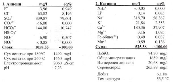 Химичен състав на Сондаж № 3ВП