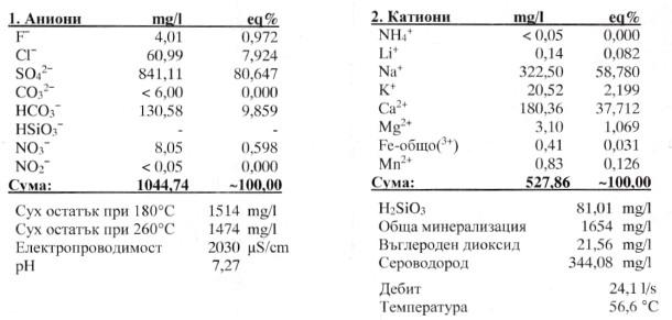 Химичен състав на Сондаж № 5ВП